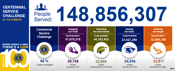 By the numbers as of April 2017
